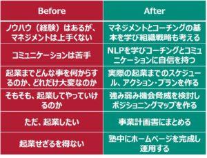 ネクストステージ、シニア起業サクセス塾 Before-after